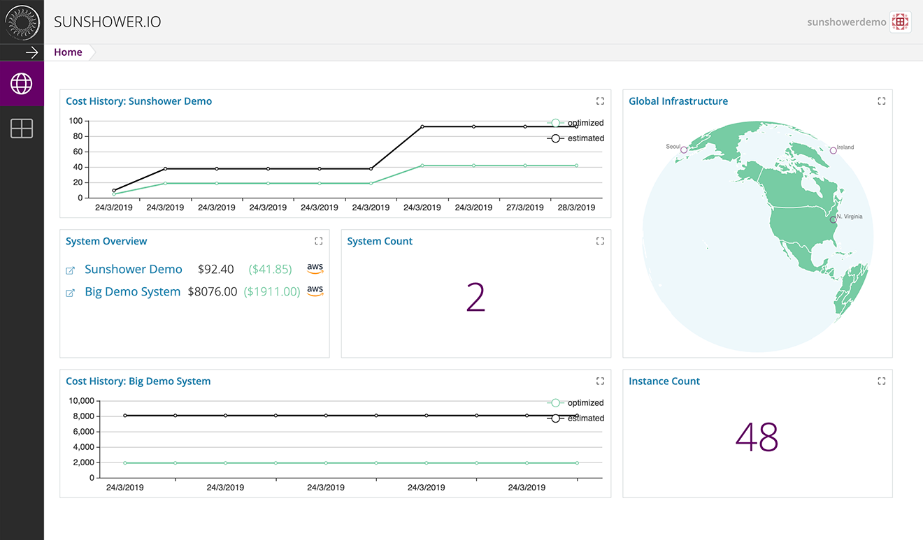 Our dashboards help you easily view important information about your cloud infrastructure